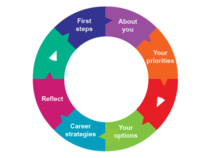 Process for career - first steps leading to about you, leading to your priorities, leading to your options, leading to career strategies, leading to reflect, leading back to first steps