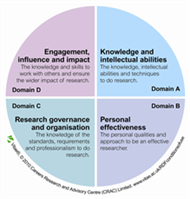 Click on image for a larger version - Researcher Development Framework (RDF) wheel showing the four areas / themes used by Vitae. Further information on the four domains can be found in the drop down menu on this page.