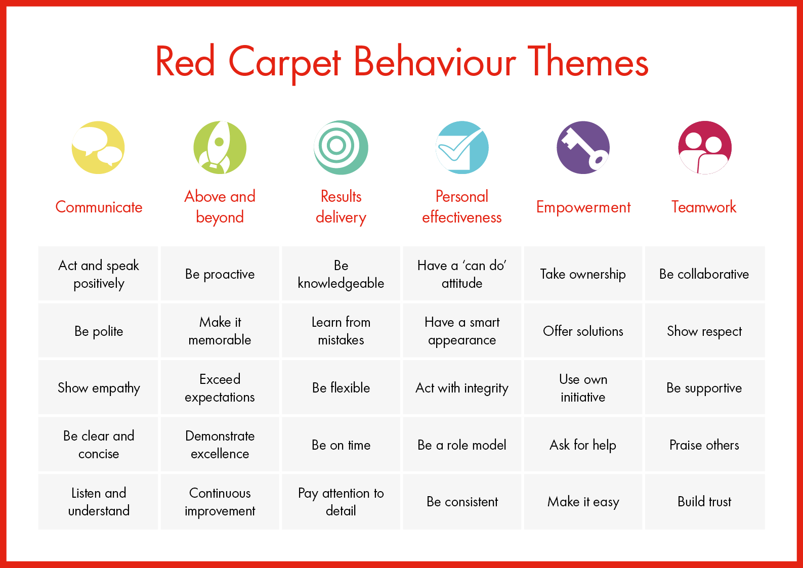Red Carpet behaviour table
