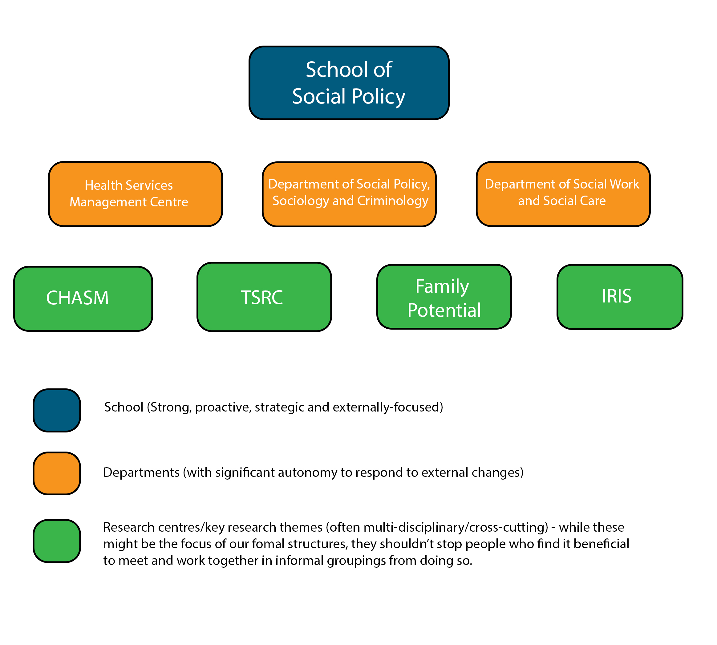 Social Policy School Structure